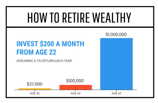 David Lerner Associates: How to Retire Wealthy [INFOGRAPHIC]
